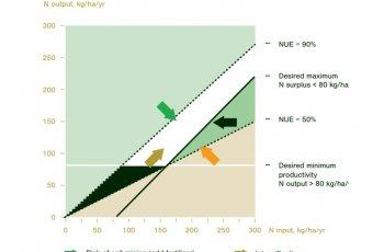 Бъдещето на селското стопанство е в ефективното използване на азота