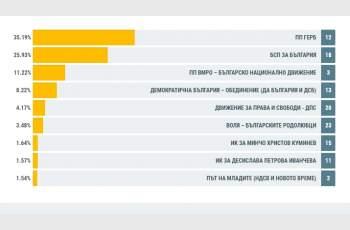 В 8,45 ч.: ГЕРБ дръпна с 10% пред червените в Пловдив